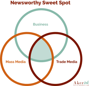 What is newsworthy?